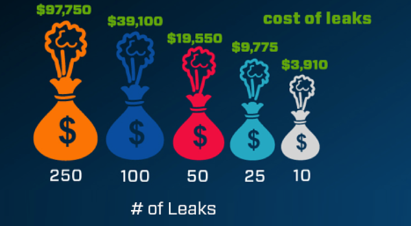 cost-of-leaks