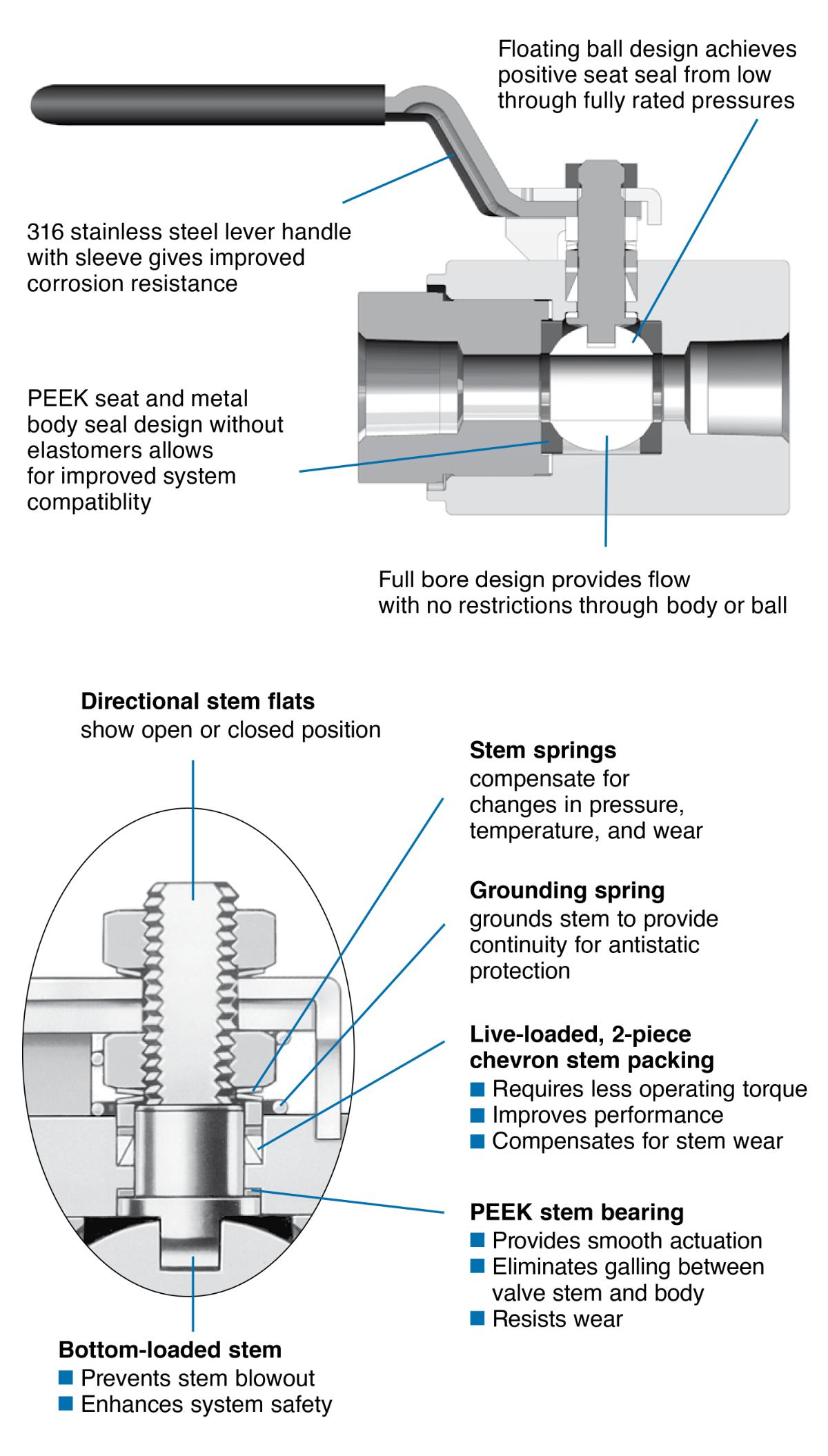 gb-series-ball-valves-infographic